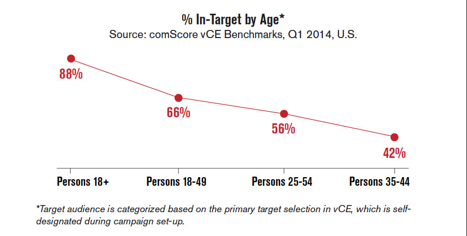 vCE Audience & Viewability Benchmarks Reinforce Message: