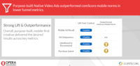 comScore Study for Opera Mediaworks Proves Branding Value of Native Mobile Video