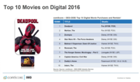 comScores State of VOD Digital DVD BD Rental Trends