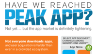 Have We Reached Peak App