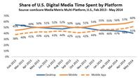 Major Mobile Milestones in May Apps Now Drive Half of All Time Spent on Digital