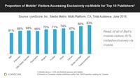 Majority of Mobile Visitors to Top 10 Canadian Publishers Accessing Exclusively via Mobile