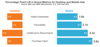 Mobile Ads Drive Higher Brand Lift Than Desktop Ads