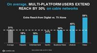 The Rise of the Multi-Platform Viewer