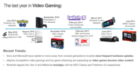 Video Gaming Insights