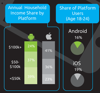 Android vs  iOS: User Differences Every Developer Should Know