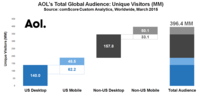 AOL Proves Audience is 3x Larger After Accounting for International and Mobile Traffic