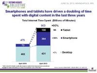 Smartphone & tablet usage time with digital content has doubled in three years.