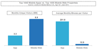 Good News for Digital Publishers: Audiences Are on the Rise Thanks to Mobile