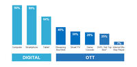 How Important is the OTT Device Market if the Future of TV is Apps