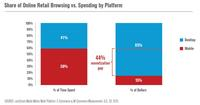 Share of Online Retail Browsing vs. Spending by Platform