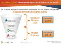 Digital Endcap Funnel & Average CPM