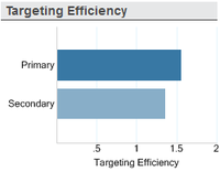 Targeting Efficiency