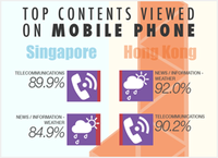 Mobile Device Usage Singapore vs Hong Kong