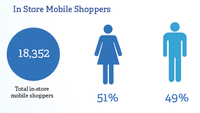 Mobile Shopping Trends in the UK