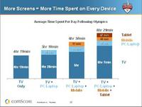 More Screens Mean More Time Spent on Every Device