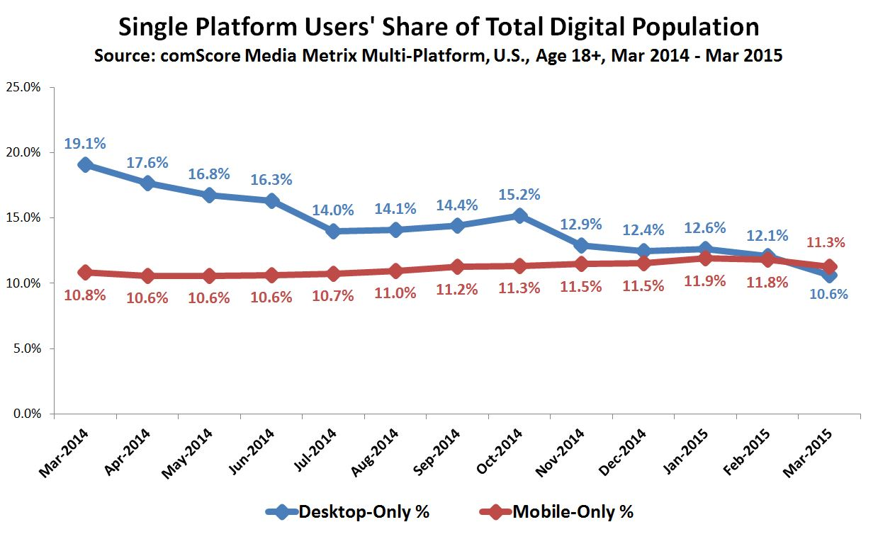 Number of Mobile-Only Internet Users Now Exceeds Desktop ...