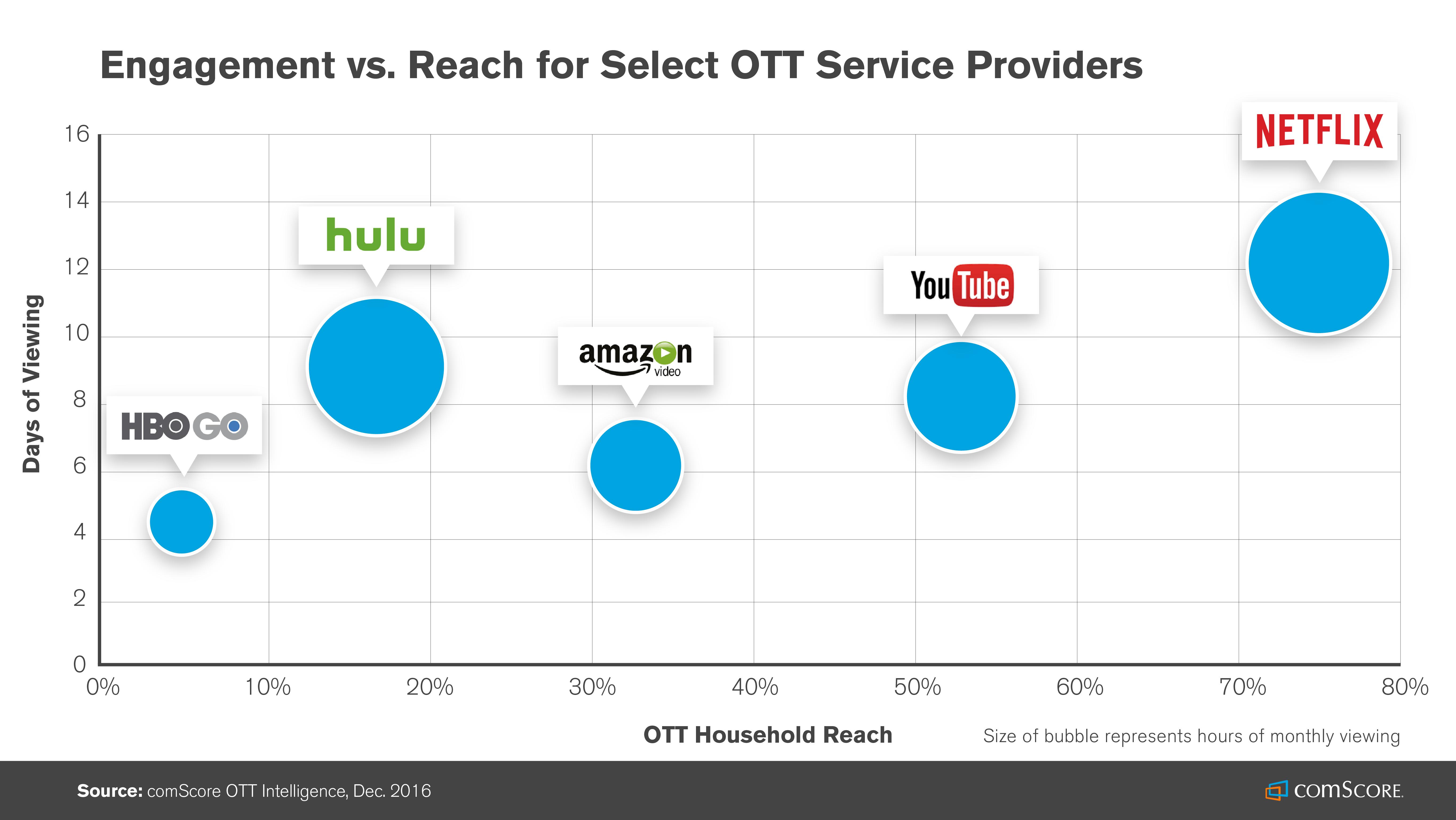 OTT Breaks Out of Its Netflix Shell - Comscore, Inc