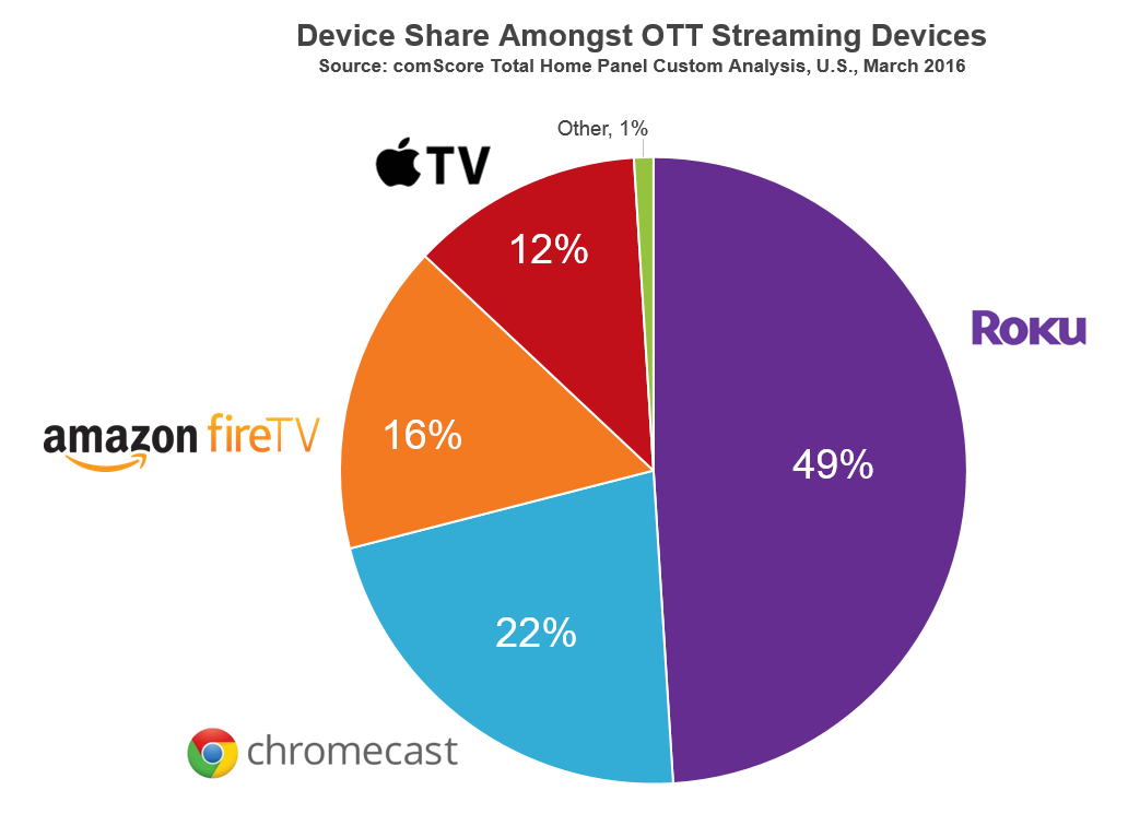 Roku Leads OTT Streaming Devices in Household Market Share -