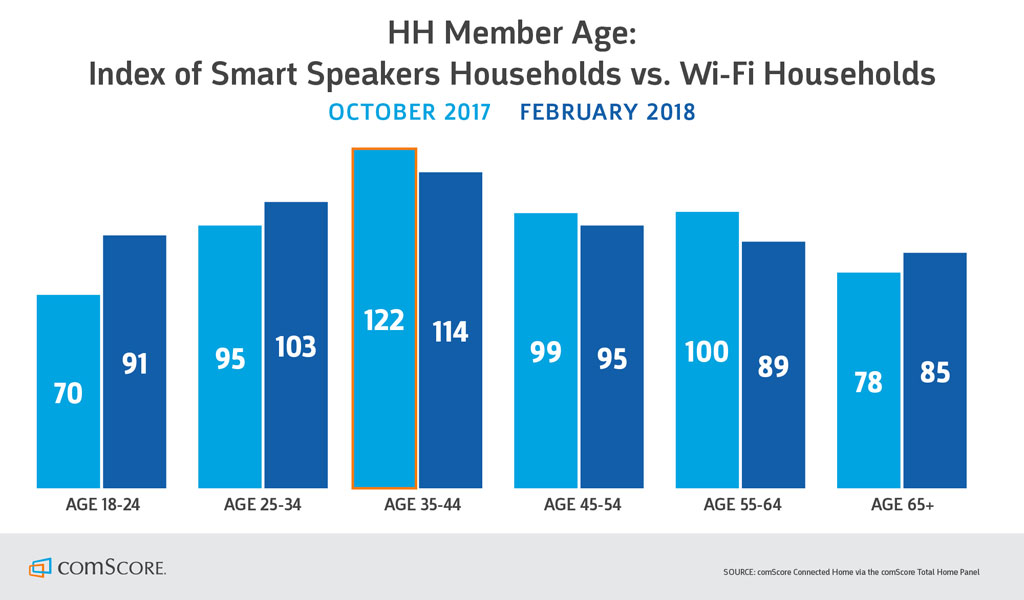 smart speaker penetration hits    wi fi households