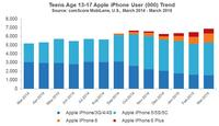 Teens Age 13-17 Apple iPhone User (000) Trend