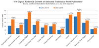 Traditional News Publishers Take Non-Traditional Path to Digital Growth