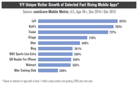 Y/Y Unique Visitor Growth of Selected Fast Rising Mobile Apps