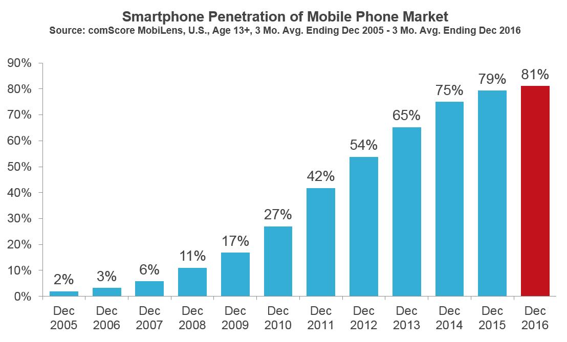 Statistiken zur Durchdringung von Mobiltelefonen — foto 5
