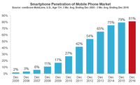 U.S. Smartphone Penetration Surpassed 80 Percent in 2016