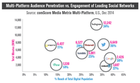 Multi-Platform Audience Penetration vs. Engagement of Leading Social Networks