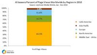 Al Jazeera Percent of Page Views by Region in 2010
