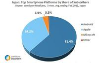 Japan Top Smartphone Platforms by Share of Subscribers