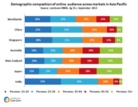 Demographic composition of online audience across markets in Asia Pacific