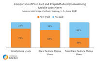 Comparison of Post-Paid and Prepaid Subscriptions Among Mobile Subscribers