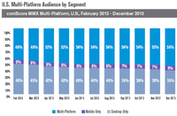 US Multi-Platform Audience by Segment