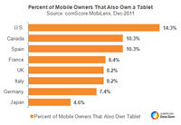 Mobile Owners that Own a Tablet