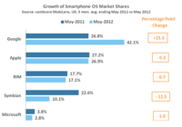 Growth of Smartphone OS Market Shares