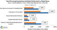 Growing Instore Smartphone Activitites in Retail Store France