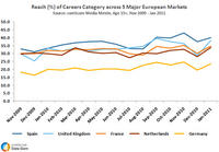 Reach Career Websites across Europe
