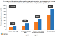 Frequency of Smartphone Owners Accessing Automotive Services via Device