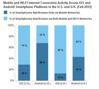 Mobile and Wifi Internet Connection Activity Across iOS and Android