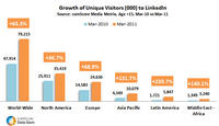 Growth of Unique Visitors to LinkedIN
