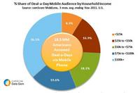 Share of Deal a Day Mobile Audience by Household Income