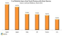 Mobile Photo Usage by Market