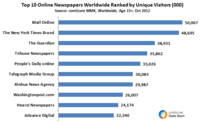 Most read newspapers in the world
