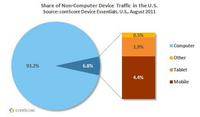 Share of non-computer traffic for the U.S.
