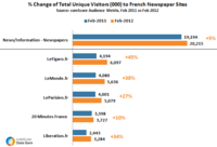 Total Unqiue Visitors French Newspaper Sites