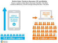 Online Video Trends in Germany PC and Mobile