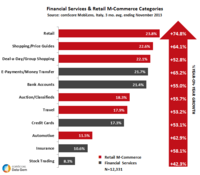 Financial Services and Retail in M-Commerce Categories
