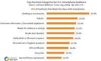 Top Purchase Categories for US Smartphone Audience
